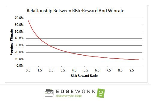 Reward Win Rate - Trading - LoneStockTrader